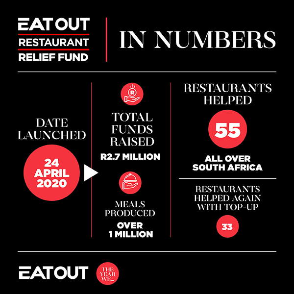 Infographic: Relief Fund in numbers